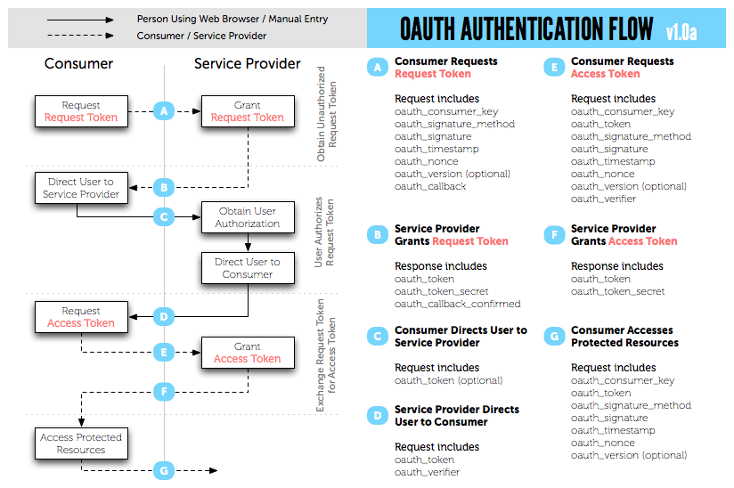 Dancing with OAuth: Understanding how Authorization Works | CUBRID blog
